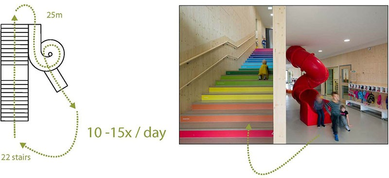 Numbers on stairs help kids learn to count