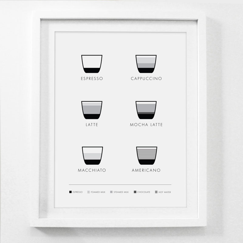 15 Coffee Posters To Hang Above Your Coffee Station // Master the 6 most common espresso drinks with the help of this minimalist coffee poster. #CoffeeStation #CoffeePoster #CoffeeWallArt #CoffeeArt