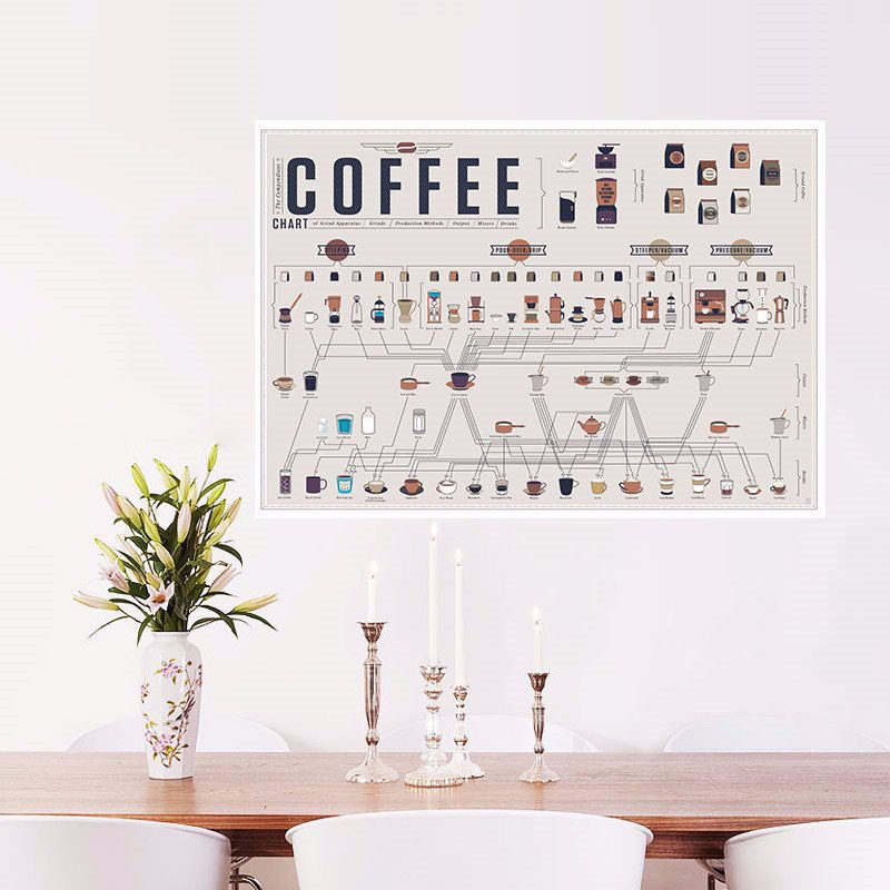 15 Coffee Posters To Hang Above Your Coffee Station // Figure out how all coffee is related with this flow chart that breaks it all down for you. #CoffeeStation #CoffeePoster #CoffeeWallArt #CoffeeArt